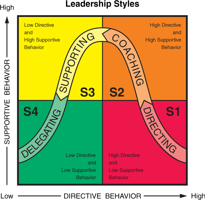 situational leadership model 2016-2-10  the four types of situational leadership directing – this leadership approach is most appropriate when the followers have low willingness and low ability for.
