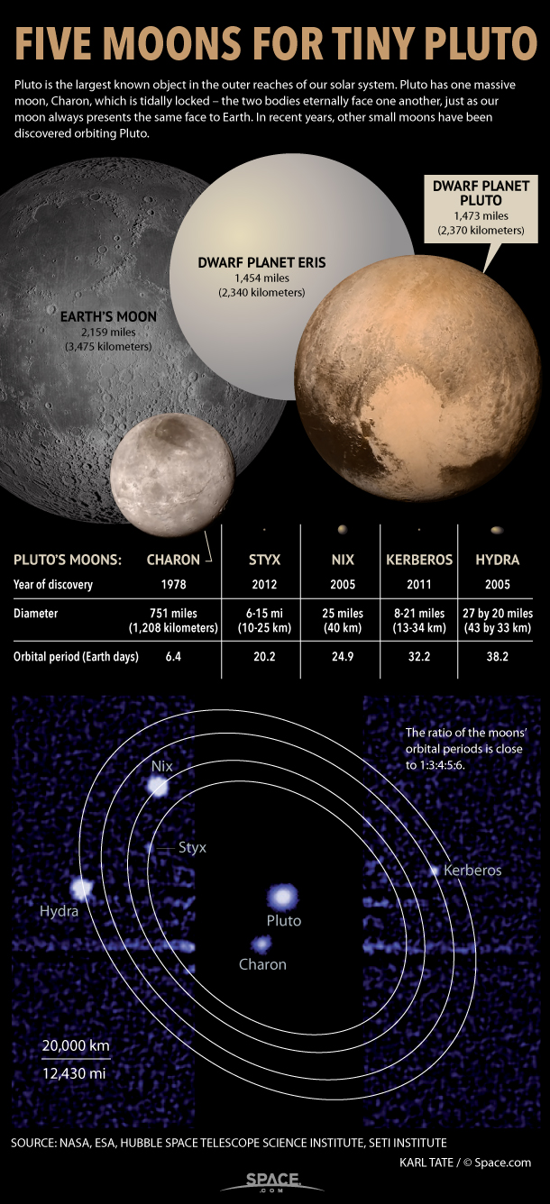 Pluto S Moons Are Even Weirder Than Thought Space Dwarf Planet Pluto Planet Planets