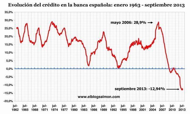 Más gráficos interesantes: evolución del crédito en la banca española: ENE 1963 - SEP 2013
