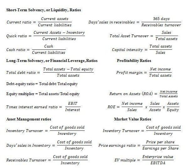 trading infographic financial ratio analysis google search statement engineering the need to audit standards