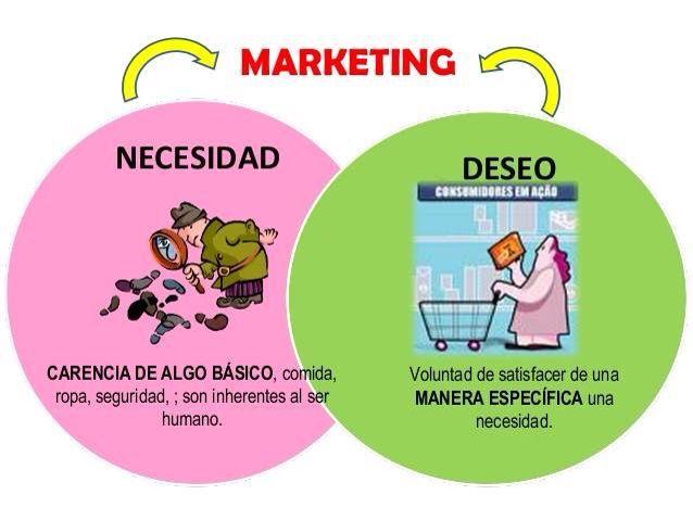 que es deseo y necesidad en marketing