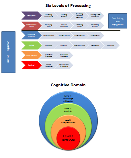 Blooms new taxonomy necessary tool for rigor and depth of learning also best wildly important goals images rh pinterest