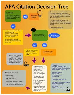Apa Citation Decision Tree Decision Tree Academic Writing Scientific Writing