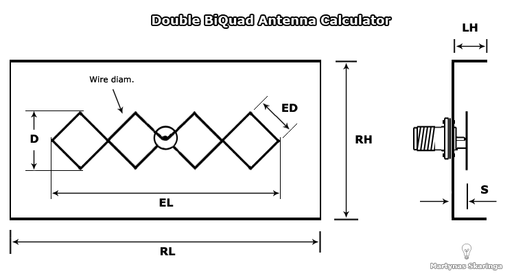 Build You're Own Antenna: BiQuad Antenna Calculator | Antenna, Wifi antenna,  Antennas | Wifi Antenna Wiring Diagram |  | Pinterest
