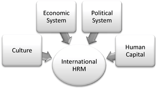 Pay for dissertation human resource management