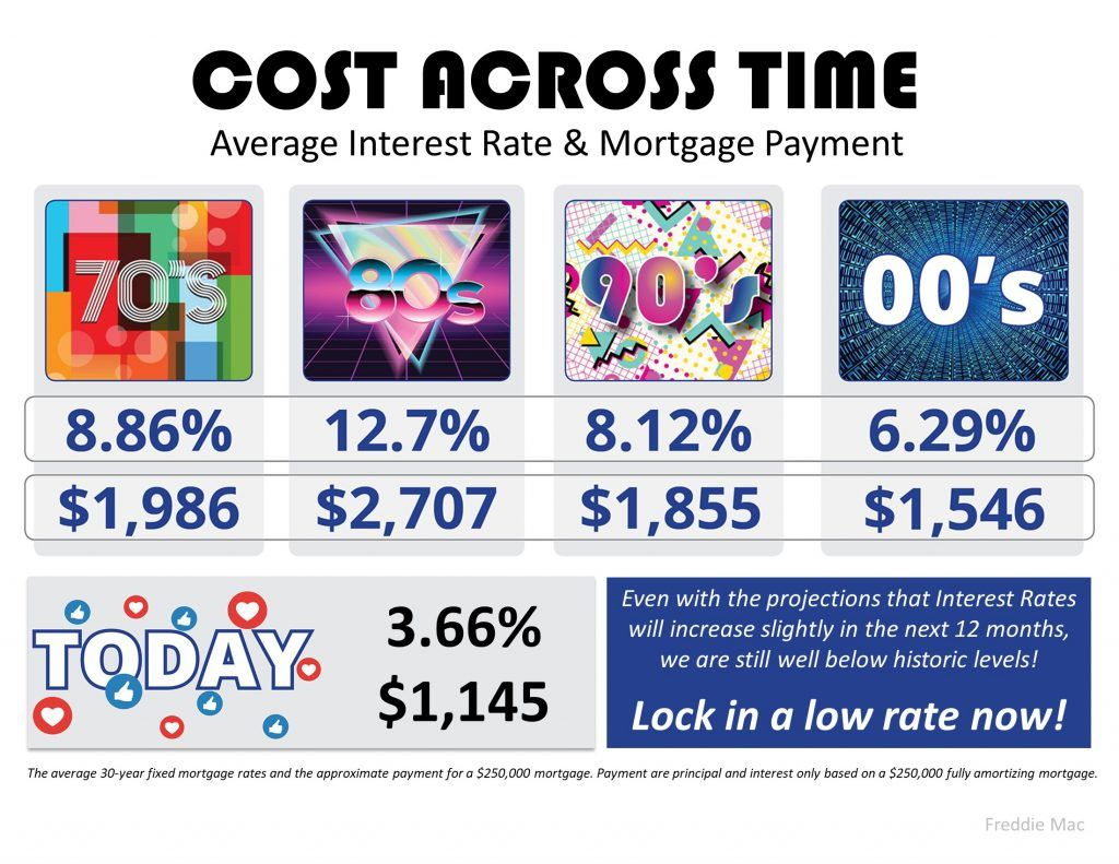 The Cost Across Time Infographic Mortgage Payment Mortgage