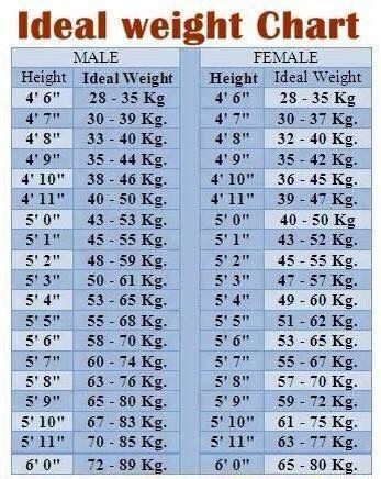 Ideal Weight Chart For Everyone Ideal Weight Health Fitness