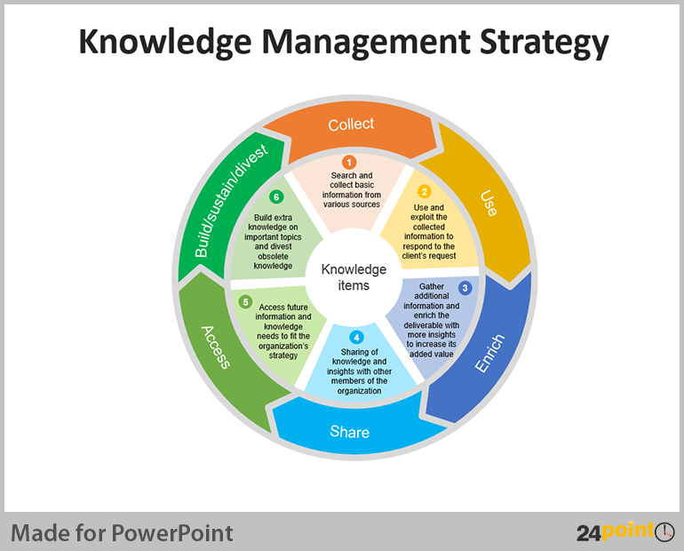 project management strategy and tactics essay Hence, project management can be defined as the application of knowledge,  skills, tools and techniques  developing corporative communication strategies.