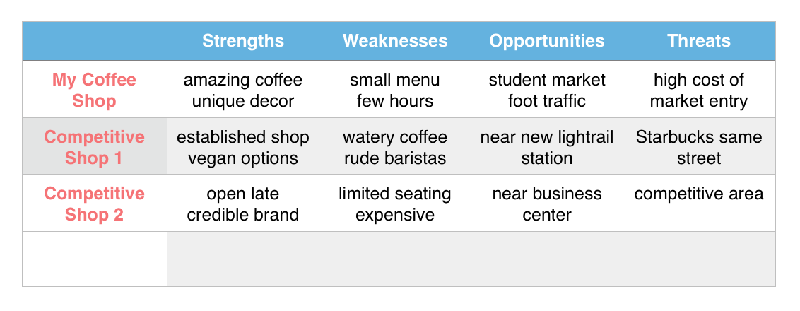 Coffee Shop Business Plan Competitive Analysis Stuff To