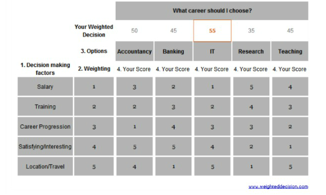 Decision Matrix A Systematic Approach To Decision Making Through Evaluating And Prioritizing A