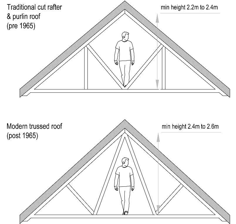 Bungalow Attic Conversion: In Depth Information On How To Successfully Tackle A Loft Conversion