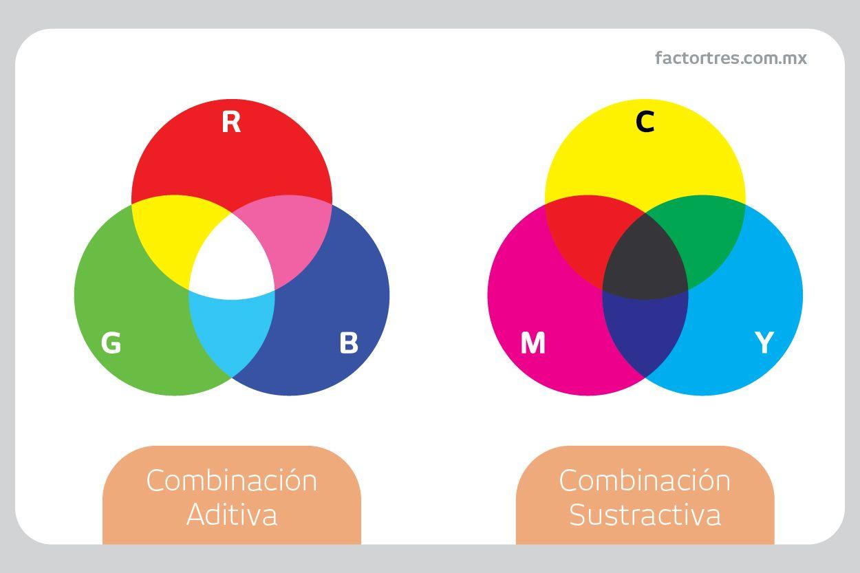 Teoría del color resumida, 7 hechos contundentes en 2018 ...