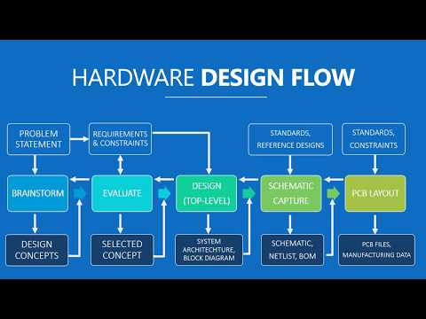 Pin By Angel Leon On Hardware Design Pcb Design Design Learning