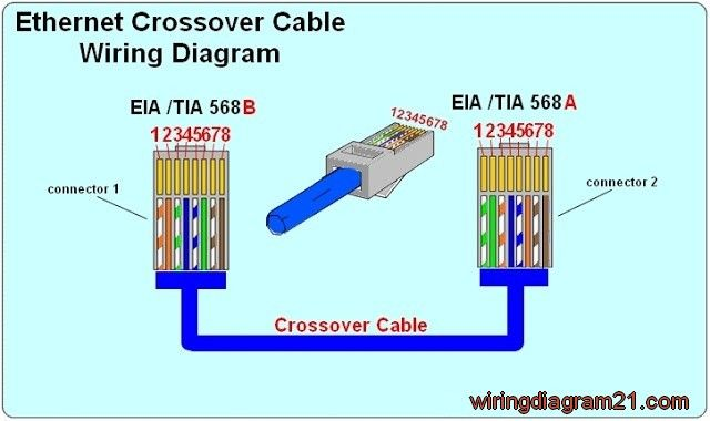 Pin by cat6wiring on RJ45 wiring diagram | Ethernet wiring ... Data Cable Ethernet Wiring Diagram on