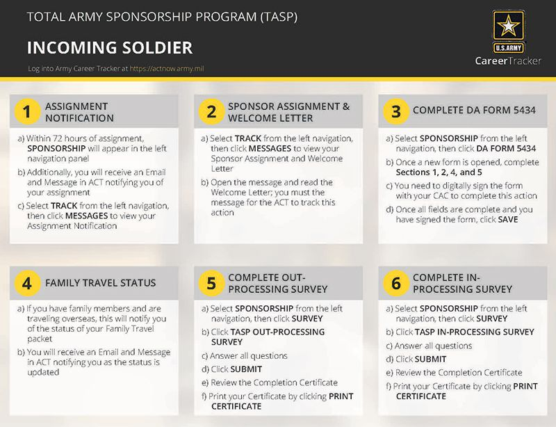 TASP-Incoming-Soldier-Quick-Start-Guide Military Pinterest - da form