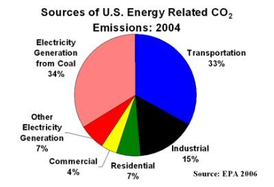... away from coal-fired power plants to new clean energy alternatives.  ecoconservation.org