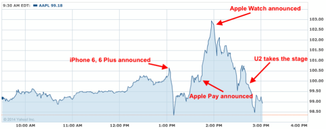 Apple Share Prices Plummet Iphone 6 Watch Price Chart Live