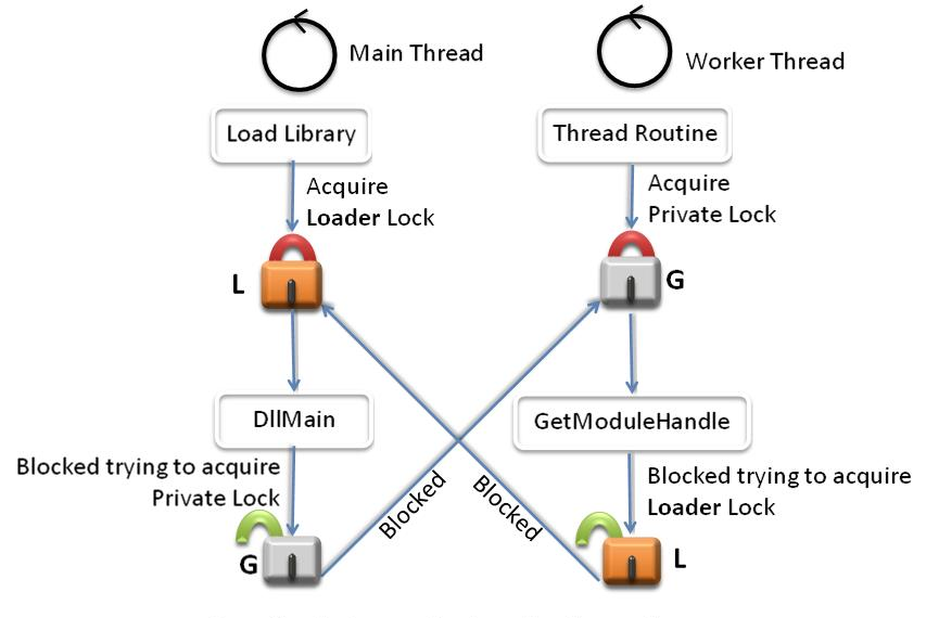 Thread Synchronization Deadlock Deadlocks Coding Tutorial