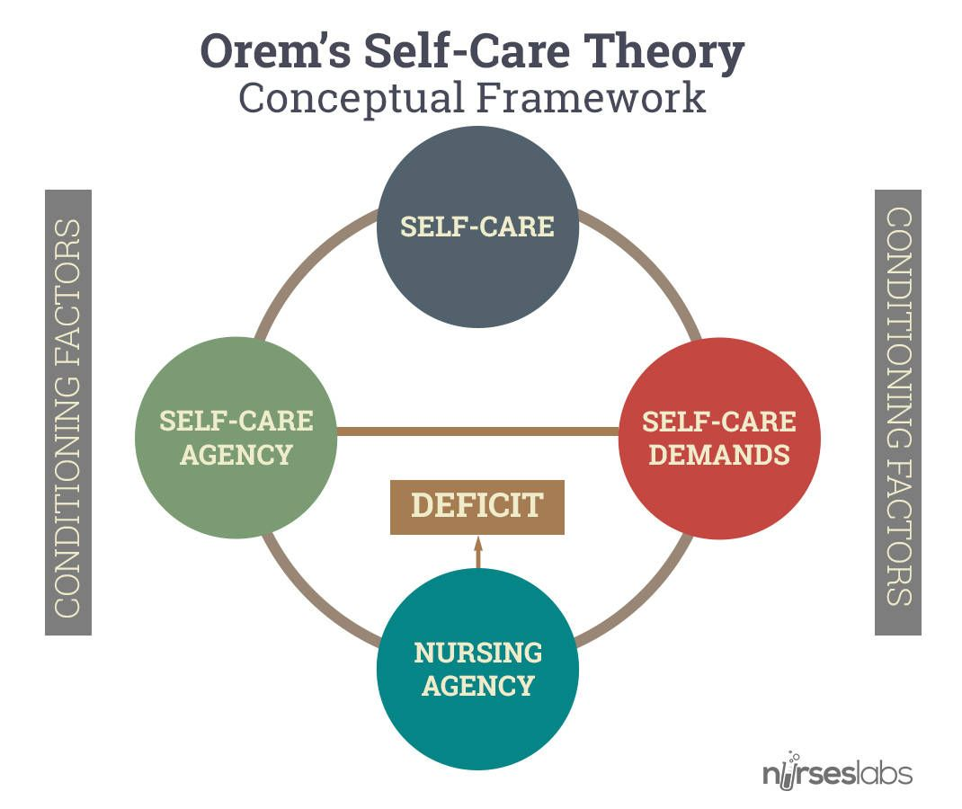 how dorothea e orems self care theory relates to the modern nursing practice Dorothea orem's general theory of nursing, referred to as the self-care deficit nursing theory, provides such a framework for nurses the elements of the theory and their elaboration in the form of propositions and descriptions provide the starting point for the development of the nurse's understanding of the conceptual framework practice.