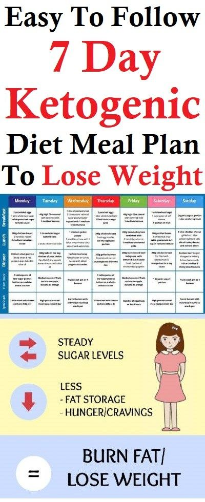 keto diet plan to lose weight fast