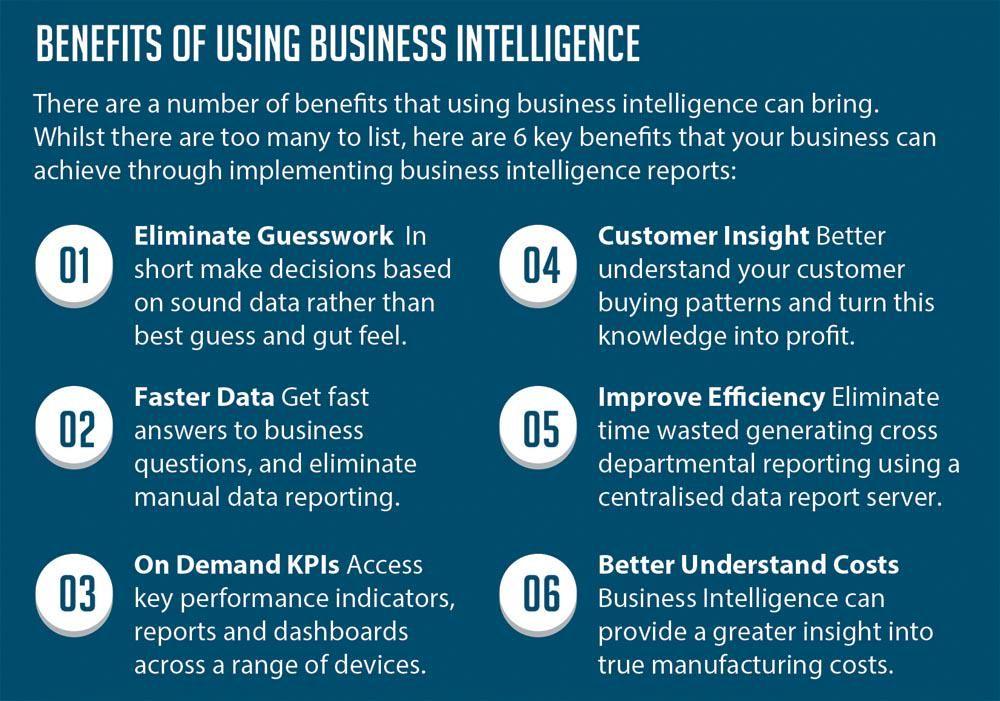 BI Reports on Business intelligence - best of business blueprint sap co