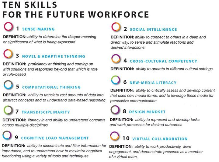 education a change for the future of students To thrive in the workplace of the future, skills such as creativity, collaboration, communication and problem-solving will become must-have competencies for future specialists as the market will see a huge increase in jobs requiring a mentioned set of skills.