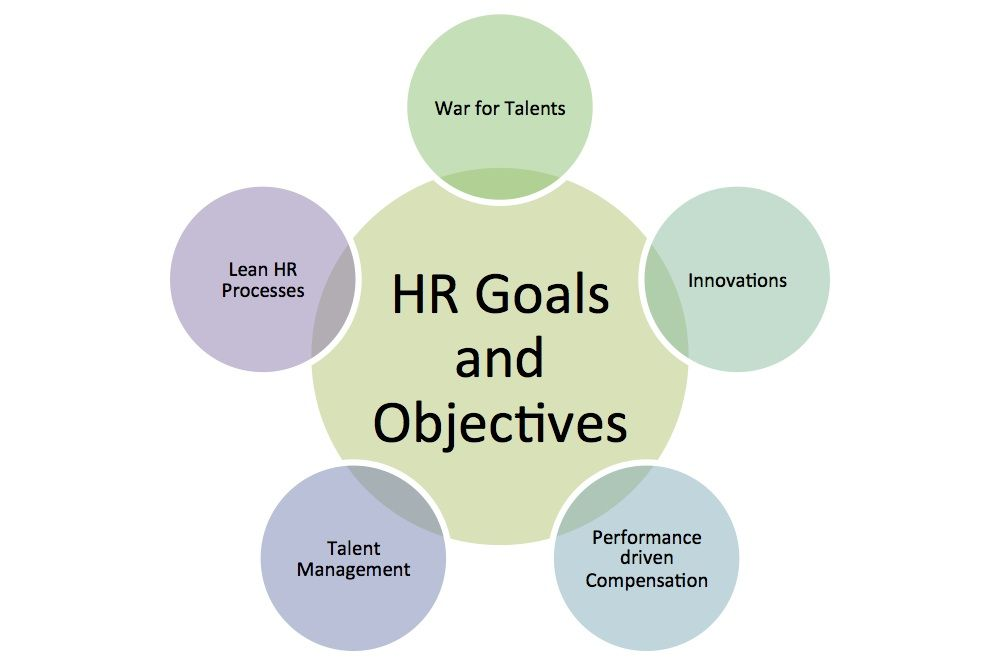 Key hr goals and objectives 2013 human resources