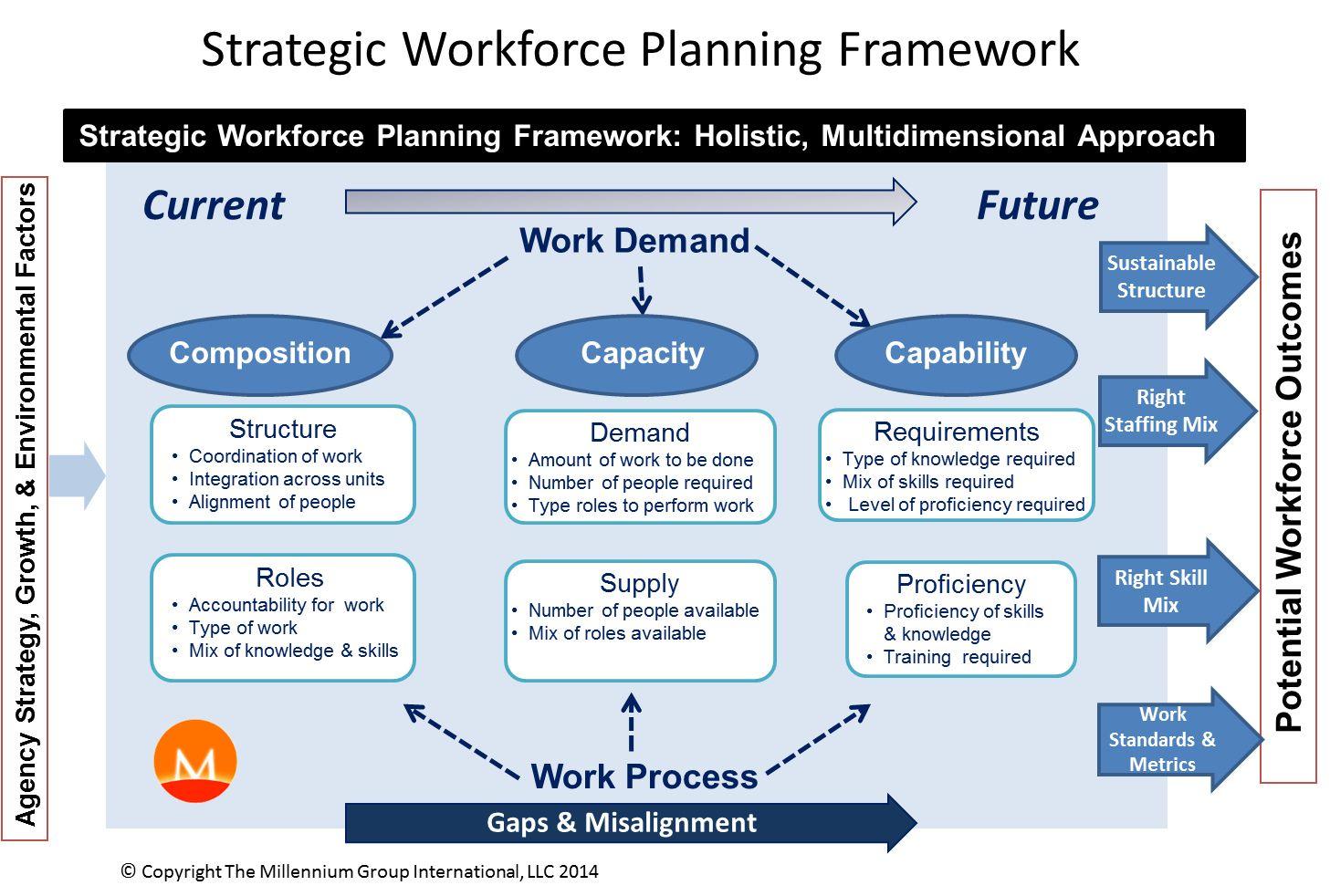 The Millennium Group International, Workforce management
