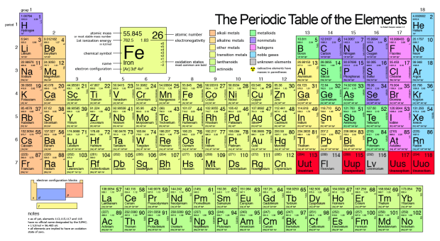Transition Metals Crash Course Periodic table of the
