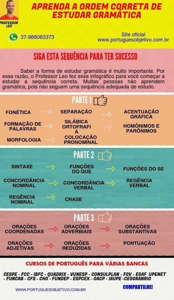 Como Estudar Gramatica Piktochart Infographic Editor Encontre