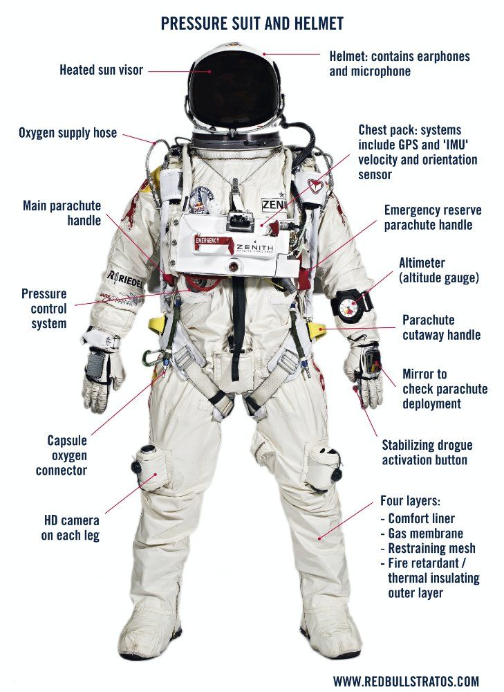 Pin By Carlharristmg On Space Suits Space Suit Astronaut Suit Astronaut