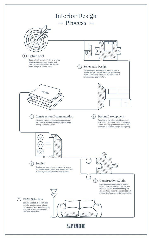 Flow Chart Design, Diagram Design, Map Design, Layout Design, Interior  Design Portfolios