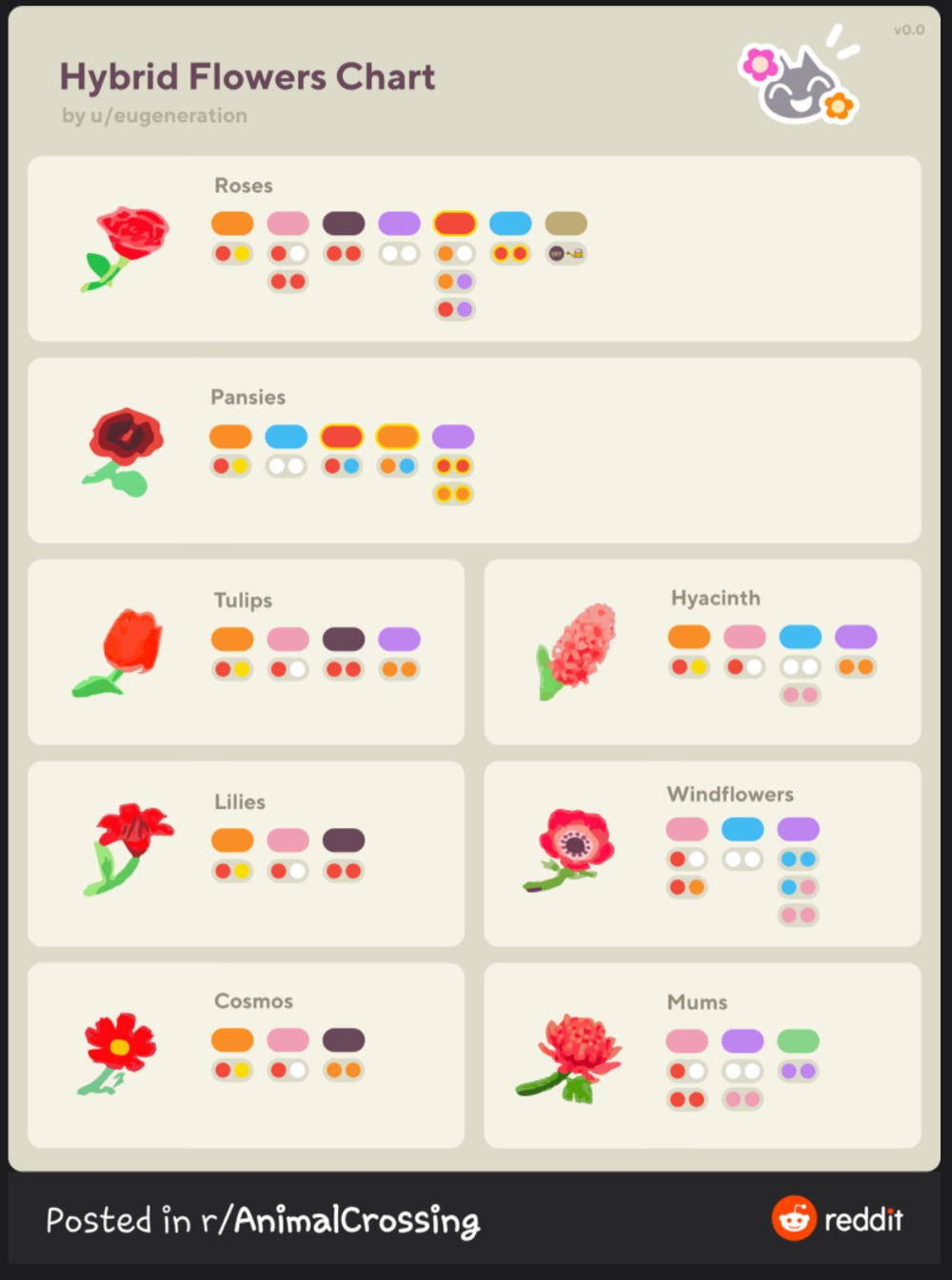 Animal Crossing New Horizons Flower List All Flower Types Colors Acnh Gamewith In 2020 Animal Crossing New Animal Crossing Animal Crossing Villagers
