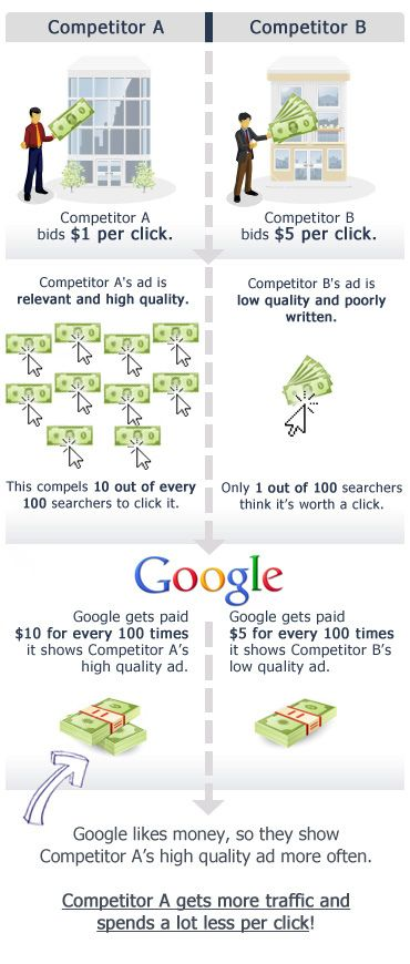 How An Expert Can Save You Money on Your Pay-Per-Click Campaign (infographic)