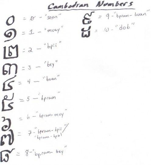 Learn khmer language dictionary