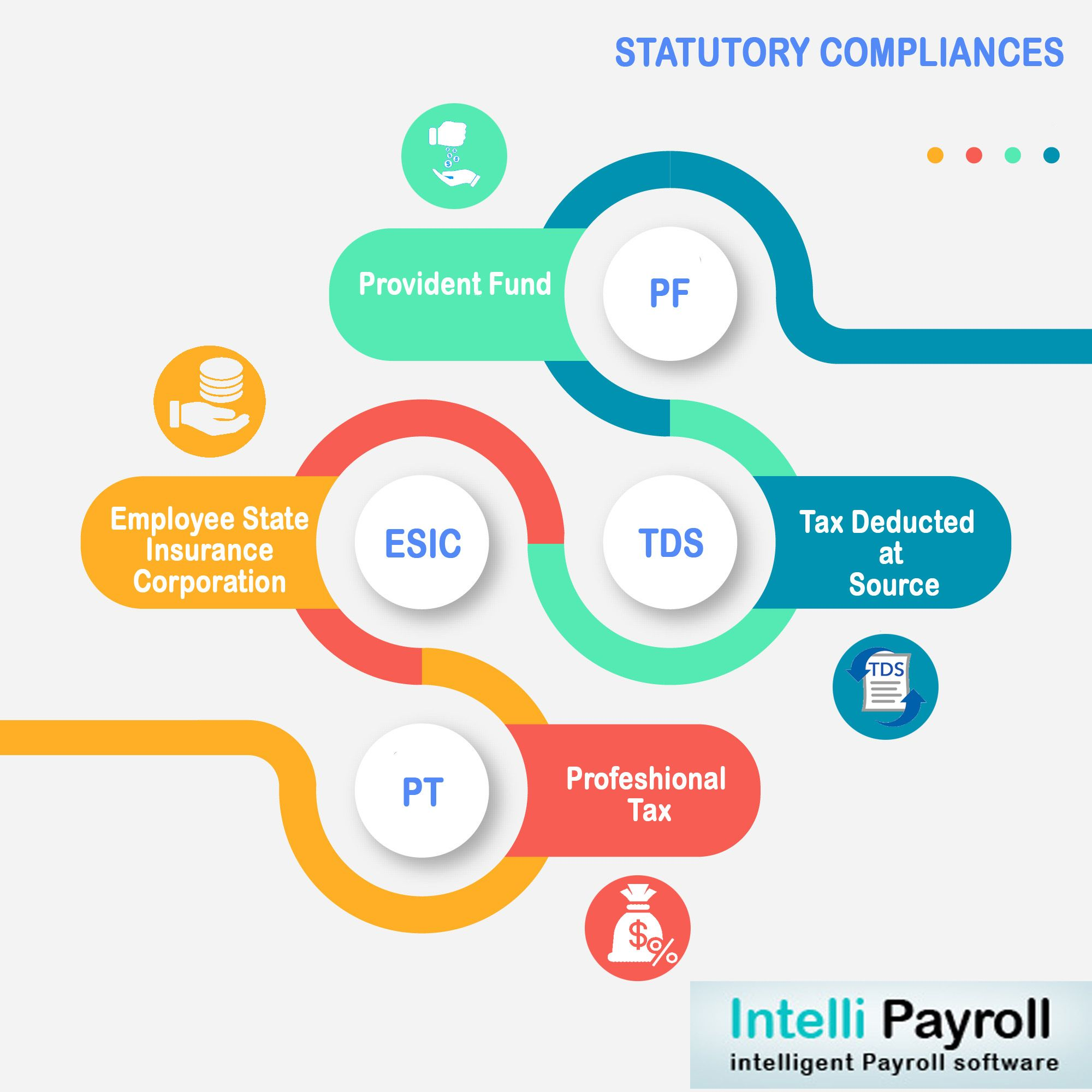 Intellipayroll 100 Compliant Payroll Software With All