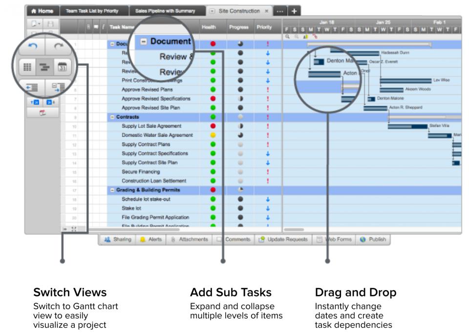 Free Blank Timeline Templates Smartsheet Project Status Report Progress Report Template Template Google