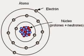 Resultado de imagen para modelo atomico de bohr pdf | Manualidades ...