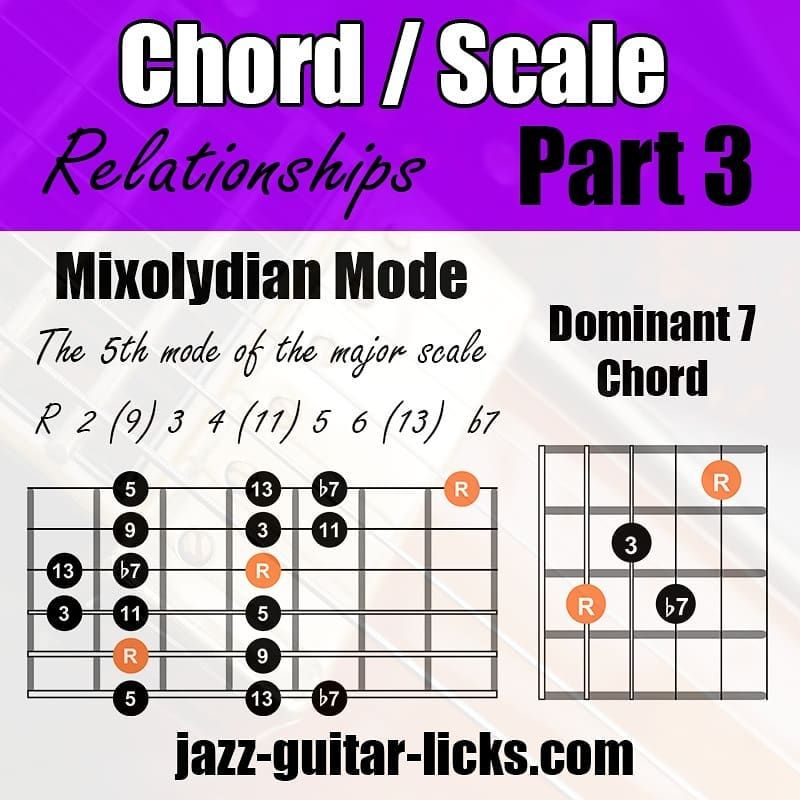 """Guitar Lessons & Pdf Methods on Instagram """"Chord / Scale"""