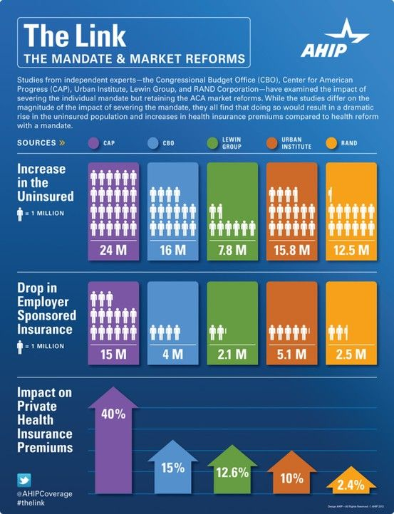 Healthcare Mandate And Healthcare Reform Infographic Healthcare