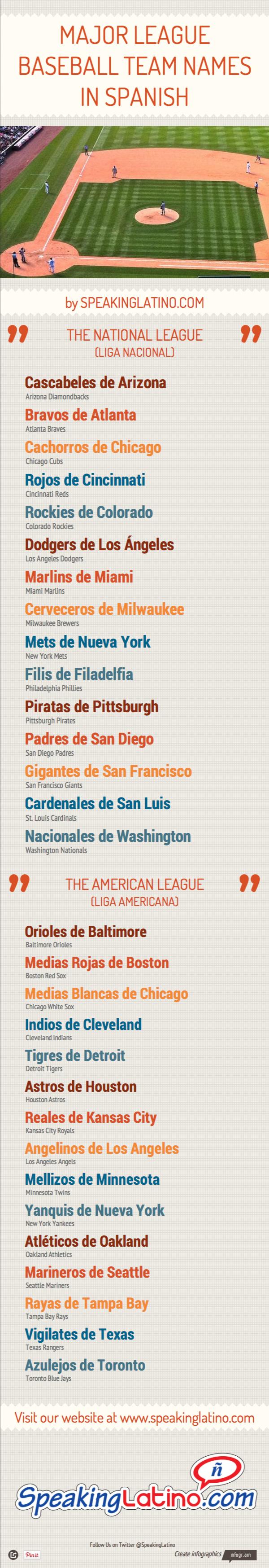 Mlb Team Names In Spanish Infographic Spanish Classroom Spanish Names Teaching Spanish