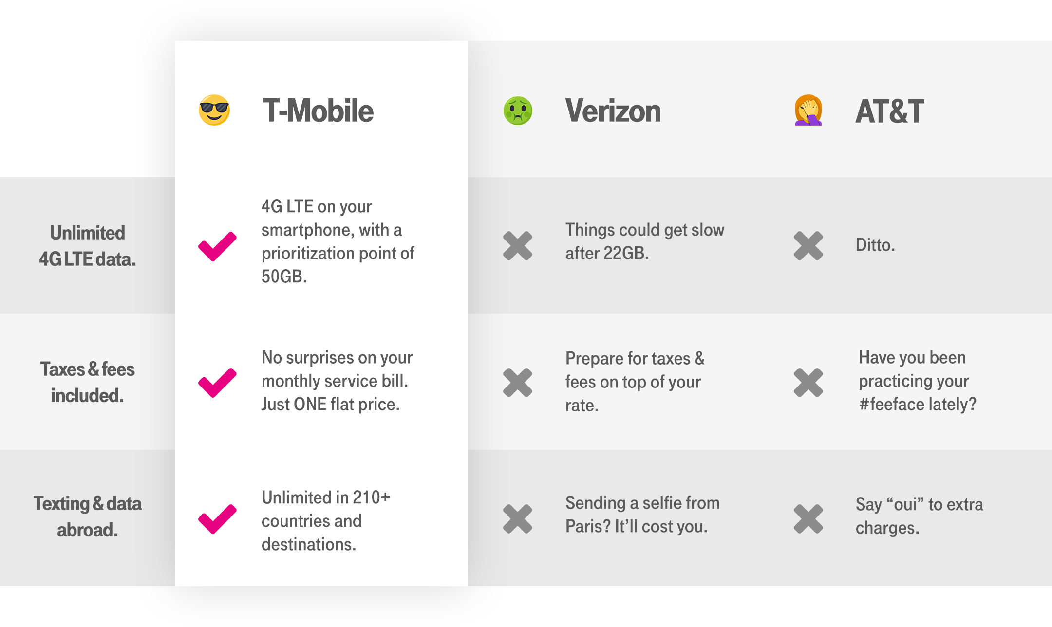 With TMobile ONE, you get industryleading unlimited data