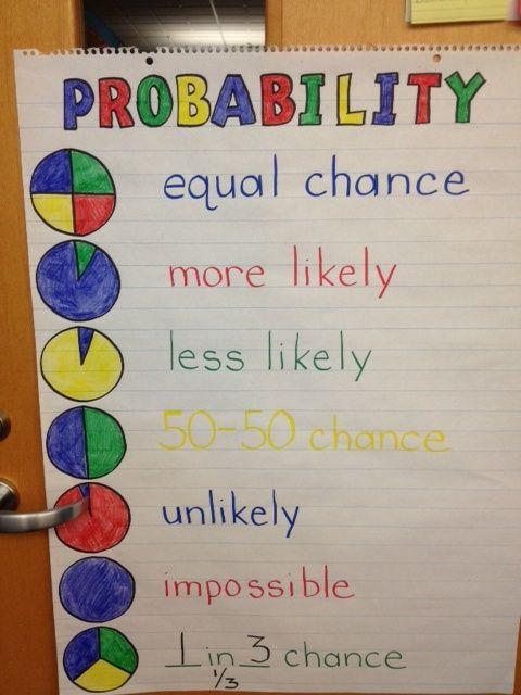54 best Probability images on Pinterest   Math games, Math teacher ...
