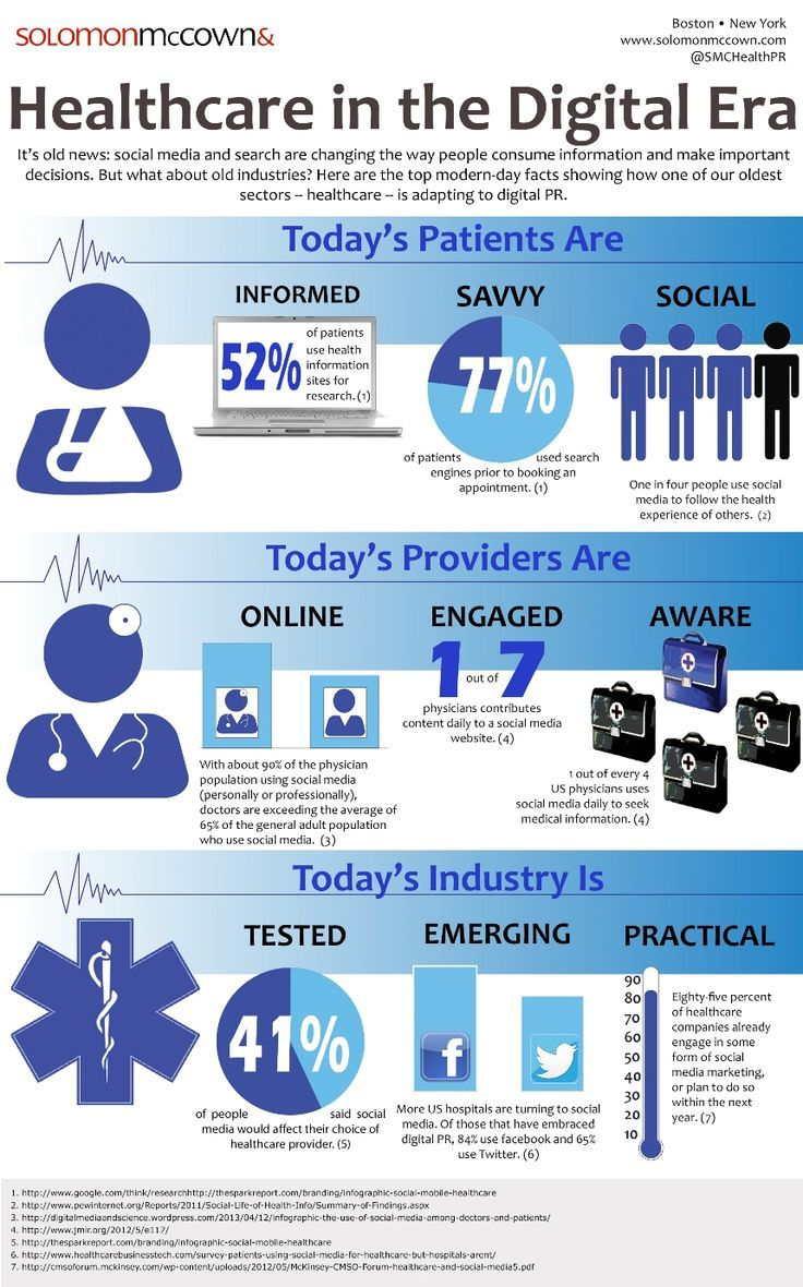 Healthcare in the digital age (infographic). Healthcare is