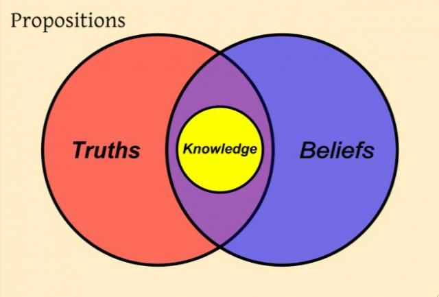 The Differentiation Between Truth Belief And Knowledge Was Central To The First Unit Of Tok Knowledge Is I Knowledge What Is Knowledge Philosophy Of Science