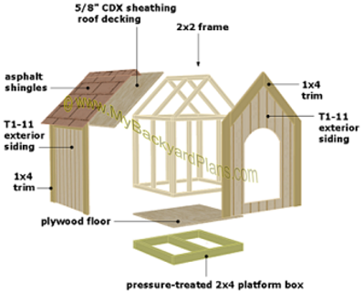 Dog House Plans Exploded View Diy Garden Buildings Architectural