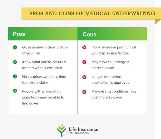 The Pros And Cons Of Medical Underwriting Underwriting
