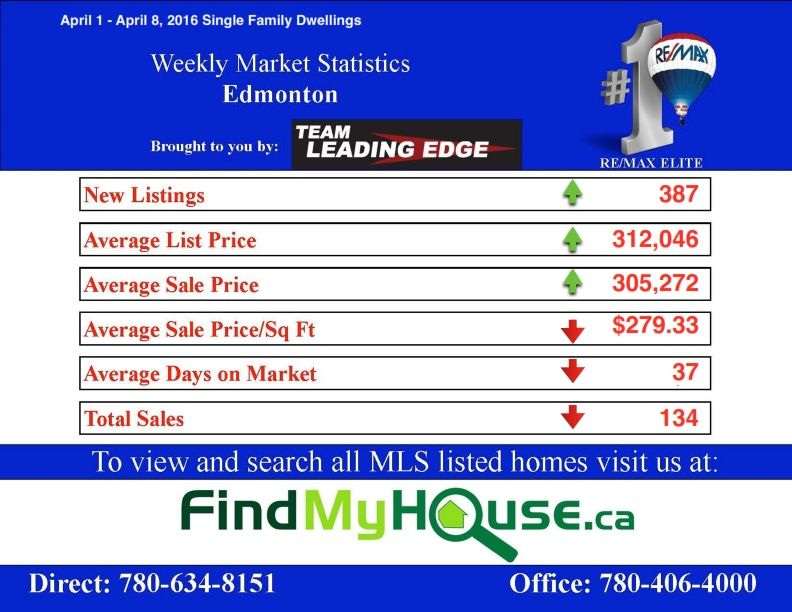 Edmonton real estate market update April 1 - 8 2016