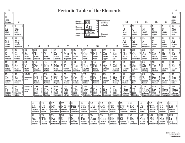 Printable periodic tables for 2015 periodic table chemistry and printable periodic tables for 2015 urtaz Choice Image
