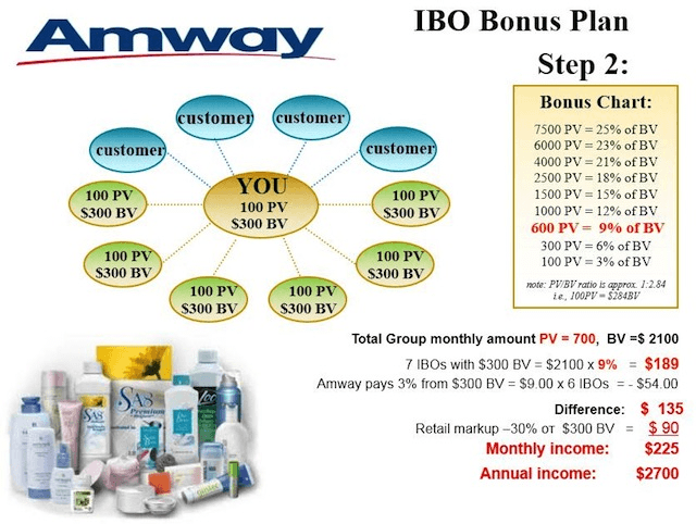 Amway mlm